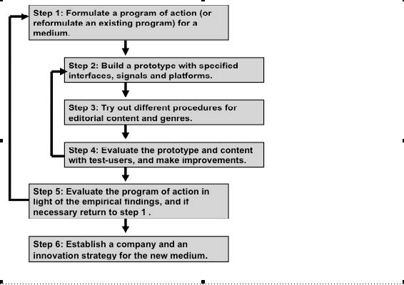 Figure 1: Relations between six crucial procedures for designing a new medium in a scientifically valid way.