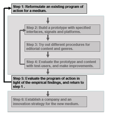 Figure 7: The return arrow for improvement in the program of action.