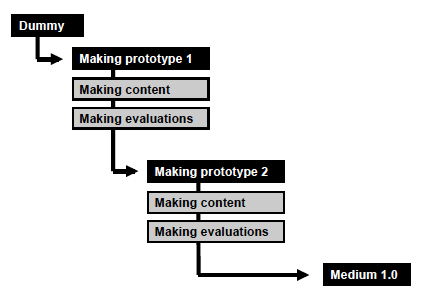Figure 2: A simple model of the technical development process.