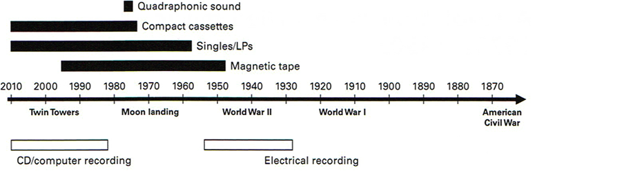 Figure 7.1: Timeline of magnetic recording media.