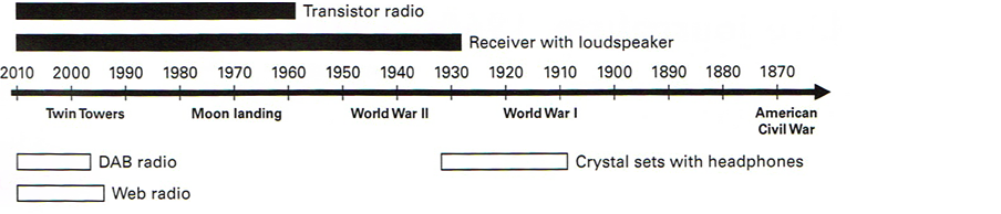 Figure 8.1: Timeline of analogue radio.