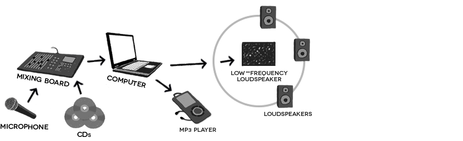 Figure 6.2: Model of the loudspeaker medium.
