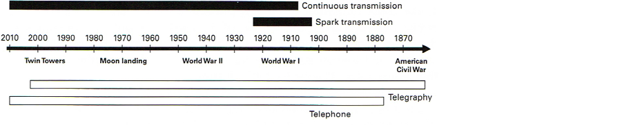 Figure 10.1: Timeline of the wireless medium.