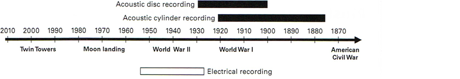 Figure 11.1: Timeline of acoustic recording media.