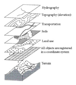 Figure 3. Display of physical information through layering in geographical information systems (Bernhardsen, 2006: 17, our translation). Source: Tor Bernhardsen and Vett & Viten.