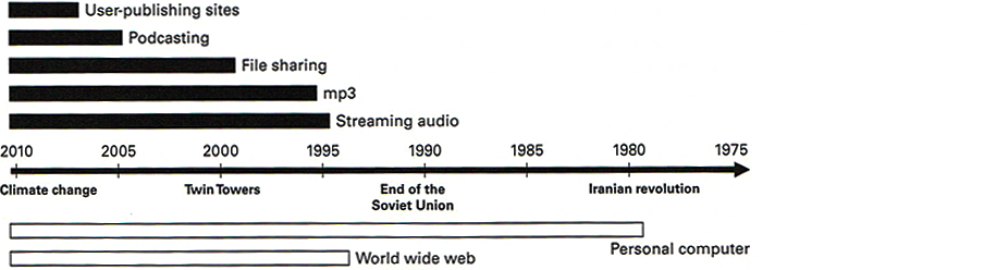 Figure 2.1: Timeline of computer sound.