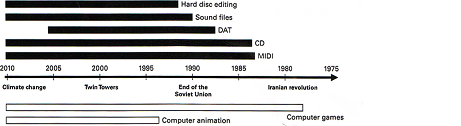 Figure 3.1: Timeline of digital recording media.