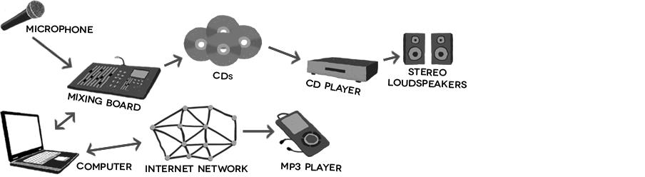 Figure 3.2: Model of the digital recording medium.