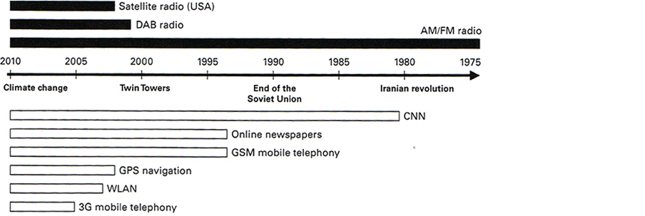 Figure 4.1: Timeline of wireless media.