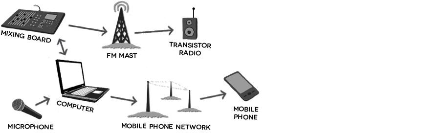 Figure 5.2: Model of the phone radio medium.