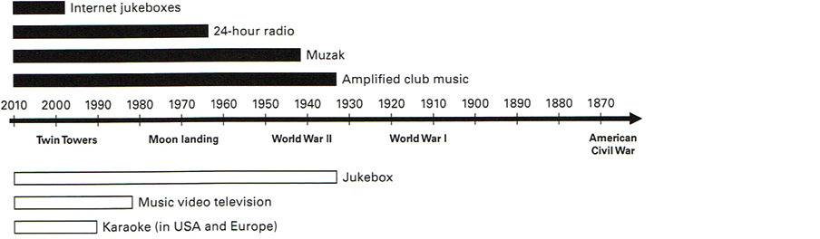 Figure 6.1: Timeline of music media.