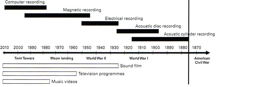 Figure 1.3: Timeline of recorded sound media.