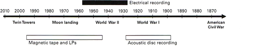 Figure 9.1: Timeline of the electrical recording medium.
